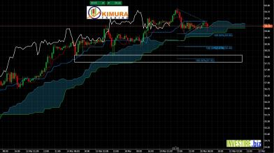 OIL US CRUDE con Ichimoku su time frame orario