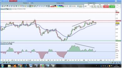 AUD/USD: possibile short di medio-breve?