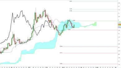 EUR/TRY Short o Long ?