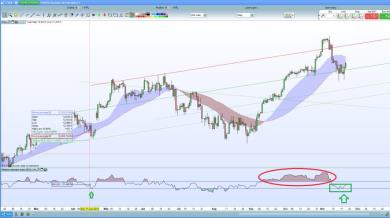 DAX con la strategia dell'RSI 21.11.2017