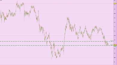 Swing USD/JPY forse si o forse no