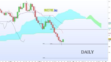 EUR/NZD con Price Action e Ichimoku