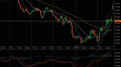 Analisi di breve sul daily Gbp.Usd