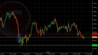 Forex trading: per AUD/CHF situazione simile ad EUR/CHF