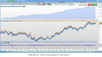 EUR/USD mini  15 minuti Long  : Fantastica Equity Line