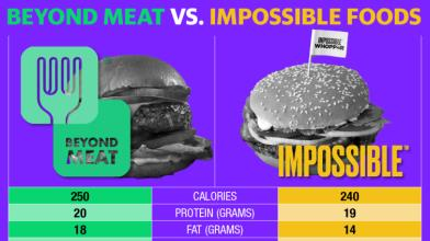 Beyond Meat vs Impossible Foods: quale è meglio?