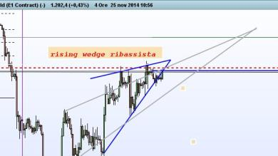 sviluppo del Rising Wedge Bearish su time frame diversi