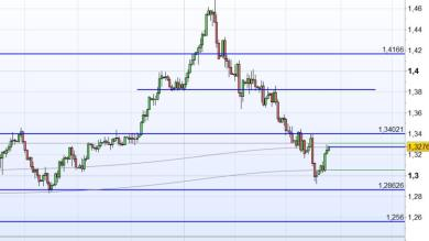 SHORT SU USD/CAD
