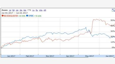 Idea di Spread trading - Autodesk vs. Symantec