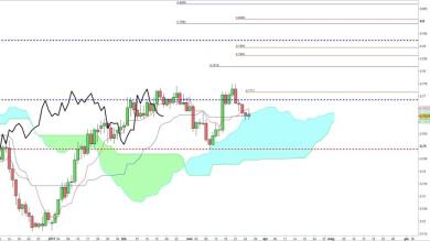 Strategia su AUD/USD
