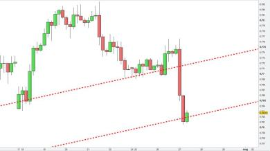 AUDUSD Con Supporti e Resistenze Evolute
