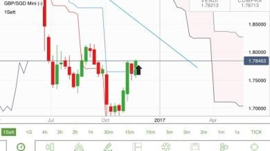GBP/GSD: presupposti per un Long