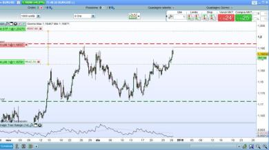 EURUSD... PREPARIAMO LO SHORT POST NATALIZIO