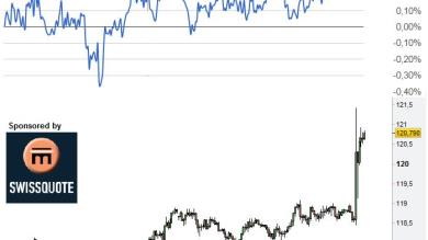 USDJPY con il FORECASTER