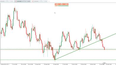 100 pips facili su EURUSD: probabile grazie al Dollar Index