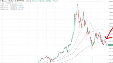 "Il ""Death Cross"" arriva sul Bitcoin"