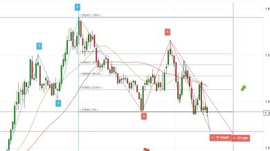 Eur/Aud prossimo supporto a 1.336