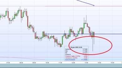 USDJPY: Trade difficile ma forse forse...