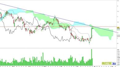 CNH industrial, trade con Ichimoku