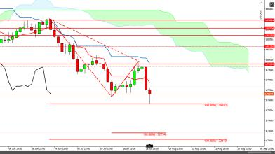 GBPAUD con strategia PRICE ACTION + ICHIMOKU