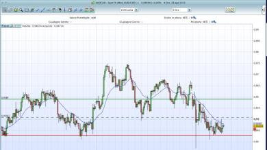 Trade sul cross AUD/CAD
