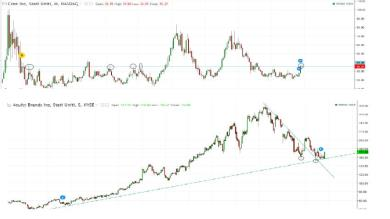 Spread Trading Azioni: Acuity brands VS Cree