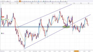 EUR/USD Daily - Semplice Price Action