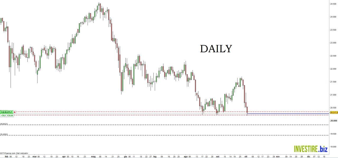 Investire nel Forex: Scopri come fare Forex Trading [Consigli TOP]