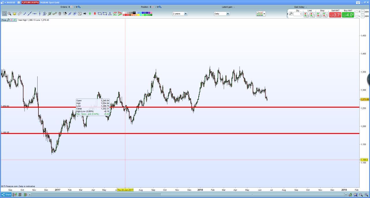 5ea40b063e Trade idea sull'oro | Investire.biz