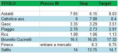 96b4d26e6a Borsa Milano Finanza e Trading Azioni - 30.03.2015 | Investire.biz