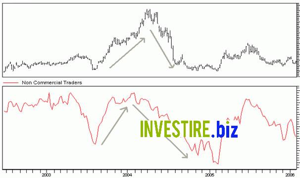 Guida alle migliori Strategie di Trading ▶️ semplici ed efficaci ...
